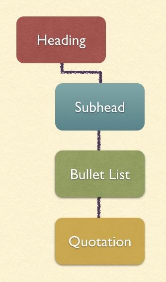 Document outline